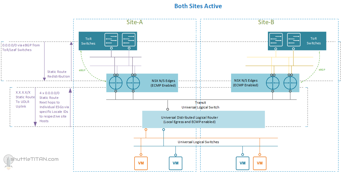 Part 1: NSX-V routing for Active/Active site with Metro/Stretched Cluster