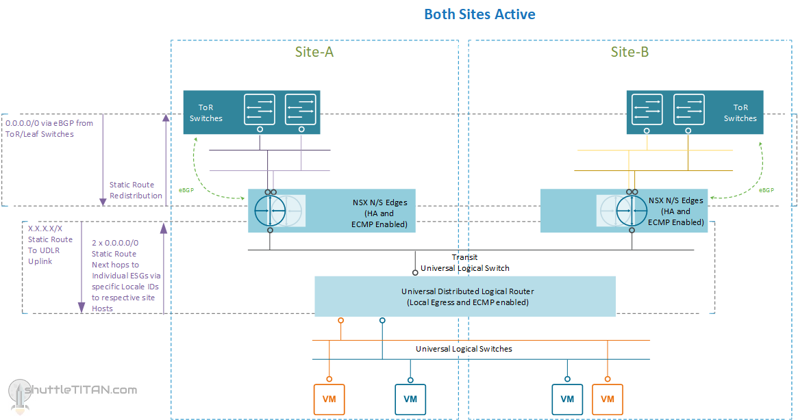 Part 2: NSX-V routing for Active/Active site with Metro/Stretched Cluster