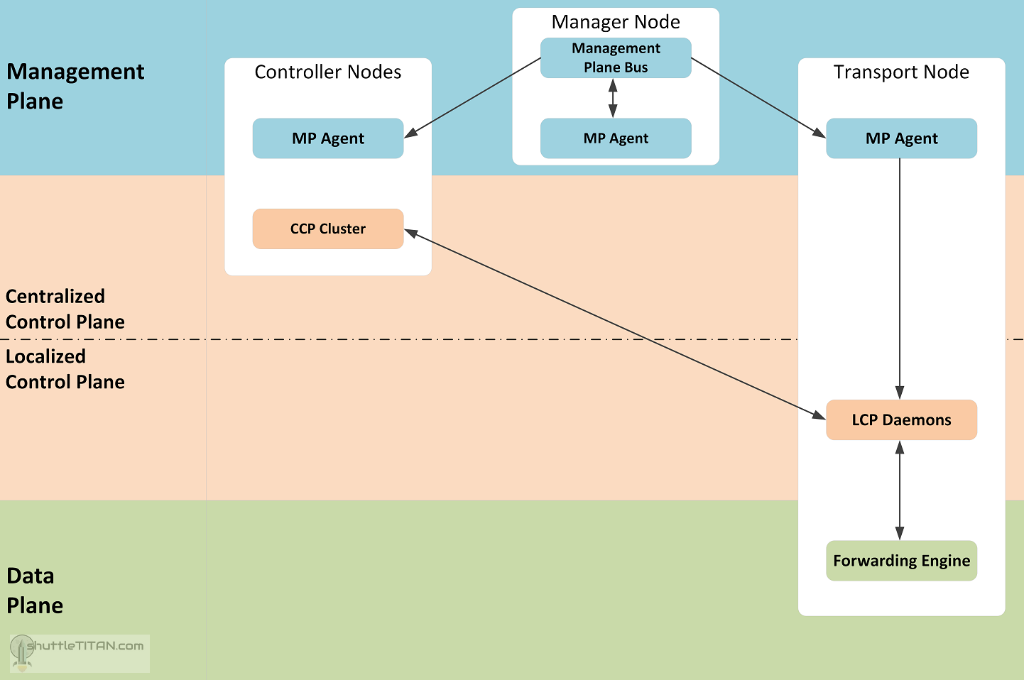 NSX-T Architecture: Part 2