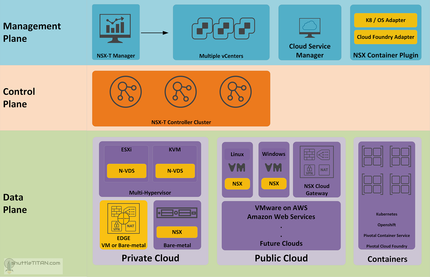 NSX-T Architecture: Part 1