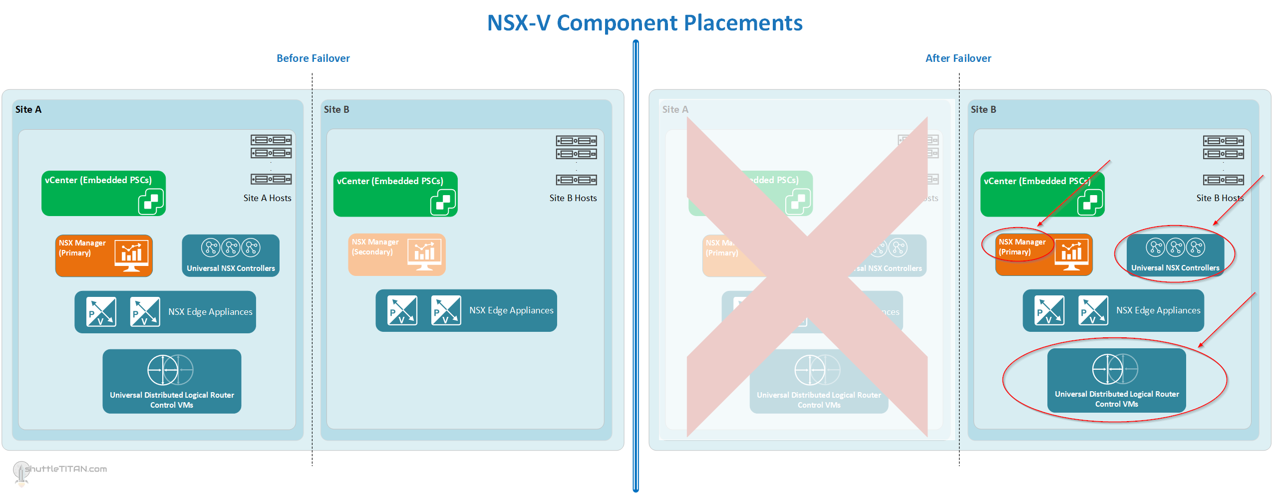 NSX-V Site Failover/Failback Plan: Part 1