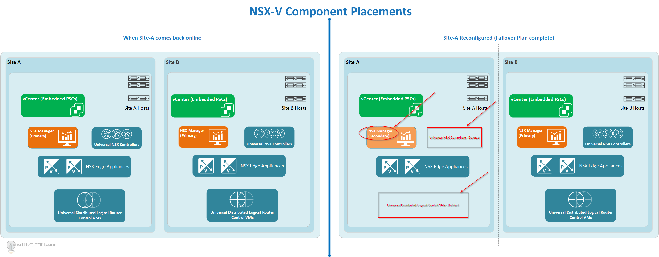 NSX-V Site Failover/Failback Plan: Part 3