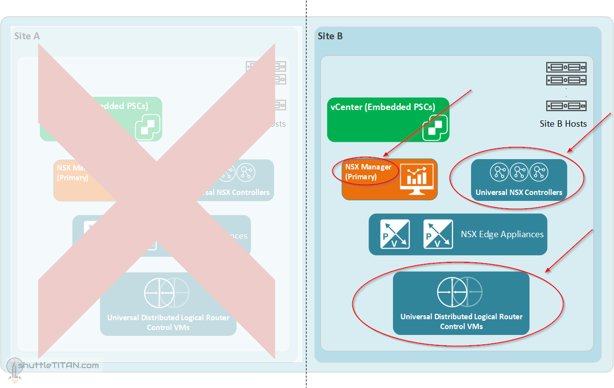 NSX-V Site Failover/Failback Plan: Part 2