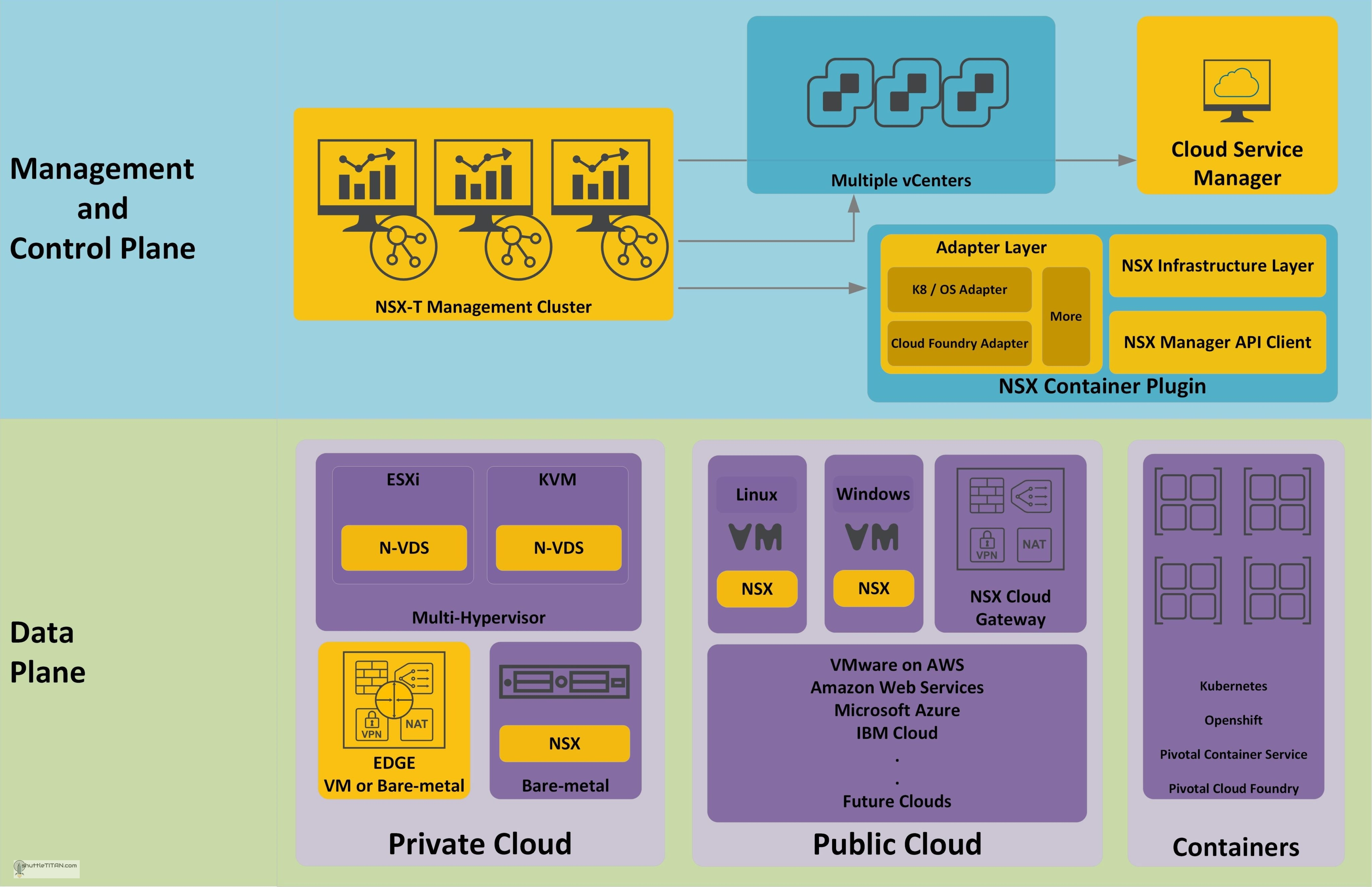 NSX-T Architecture (Revamped): Part 1