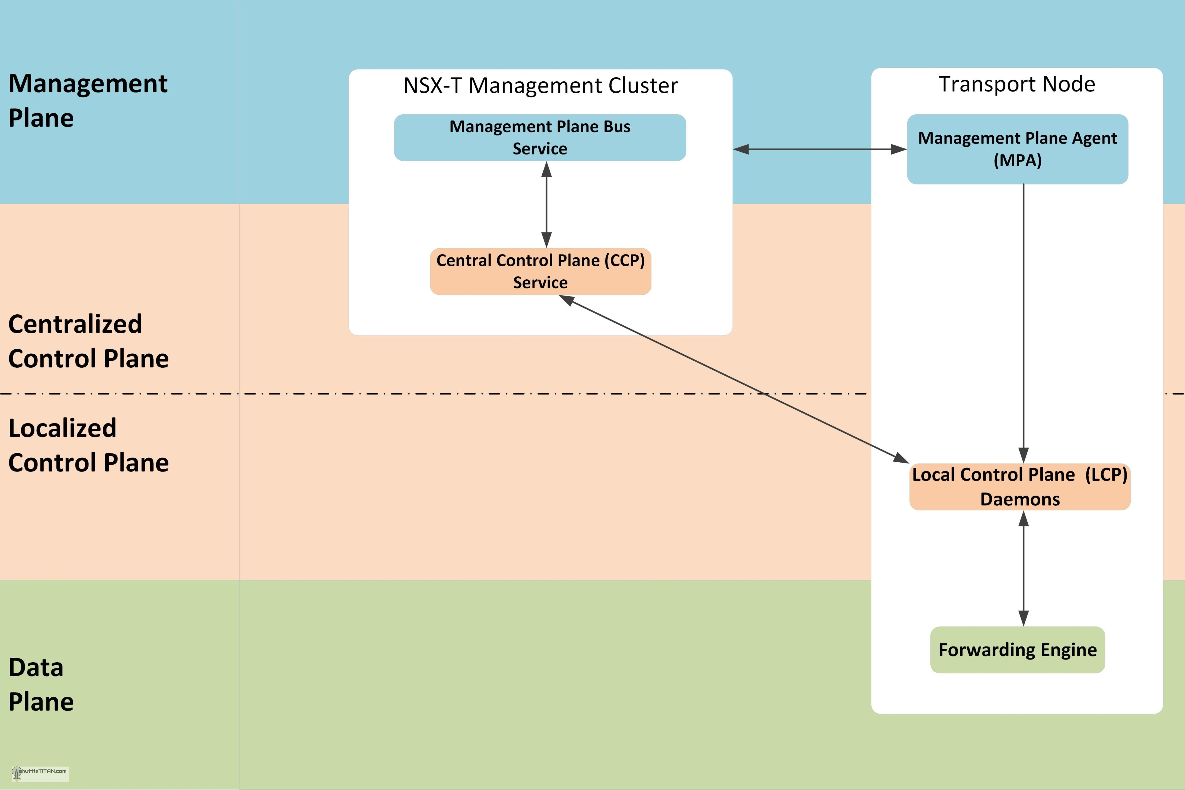 NSX-T Architecture (Revamped): Part 2