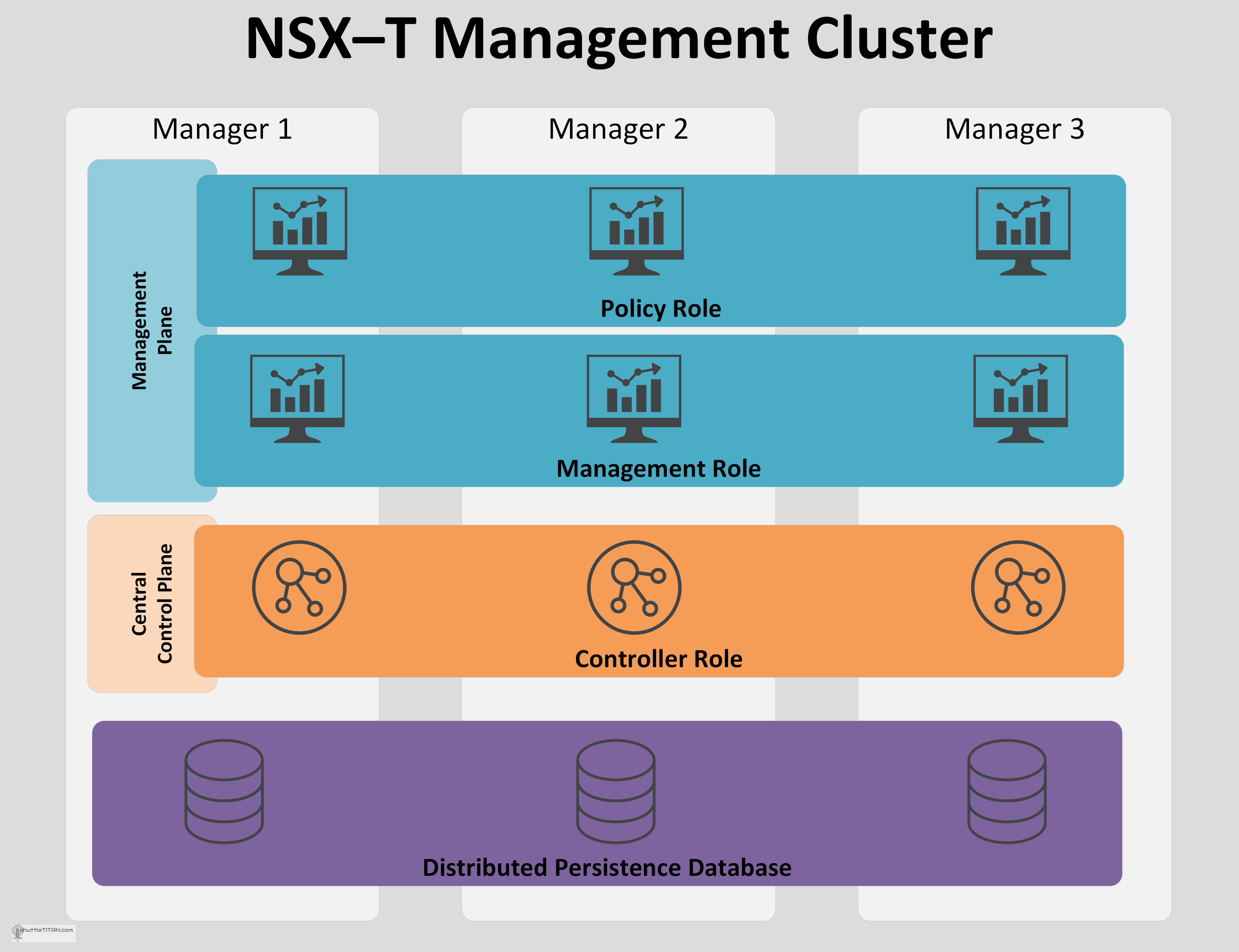 NSX-T Management Cluster: Benefits, Roles, CCP Sharding and failure handling