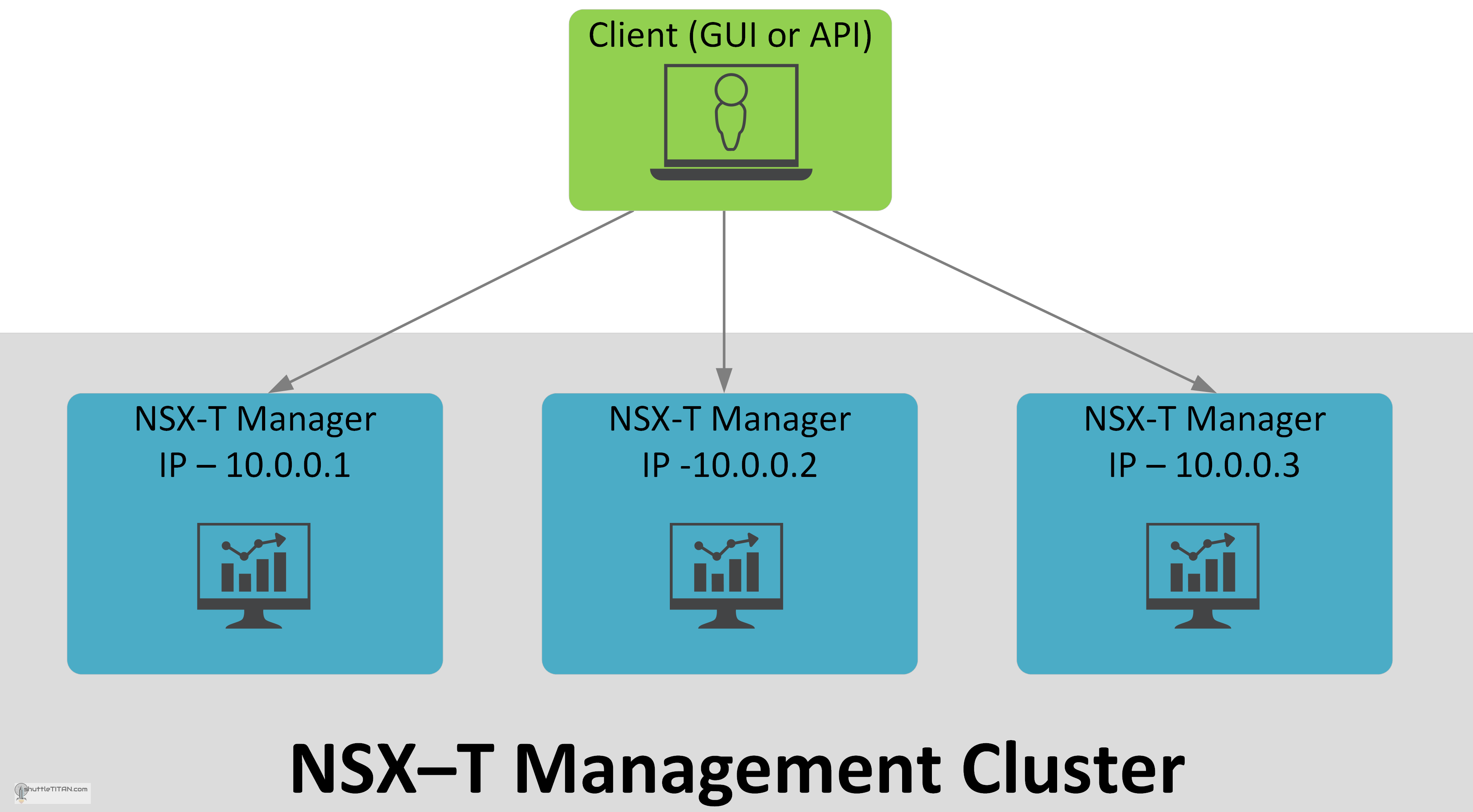 NSX-T Management Cluster Deployment: Part 1