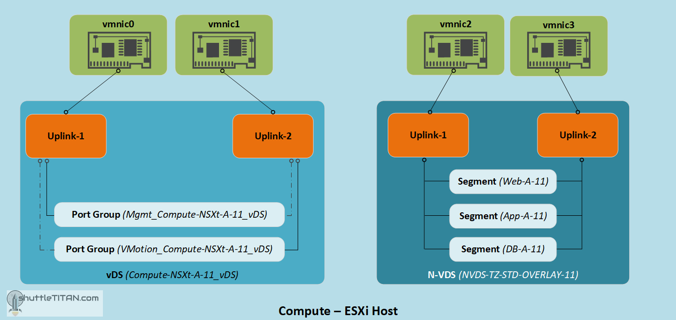 NSX-T Installation Series: Step 7 – Create Uplink Profile