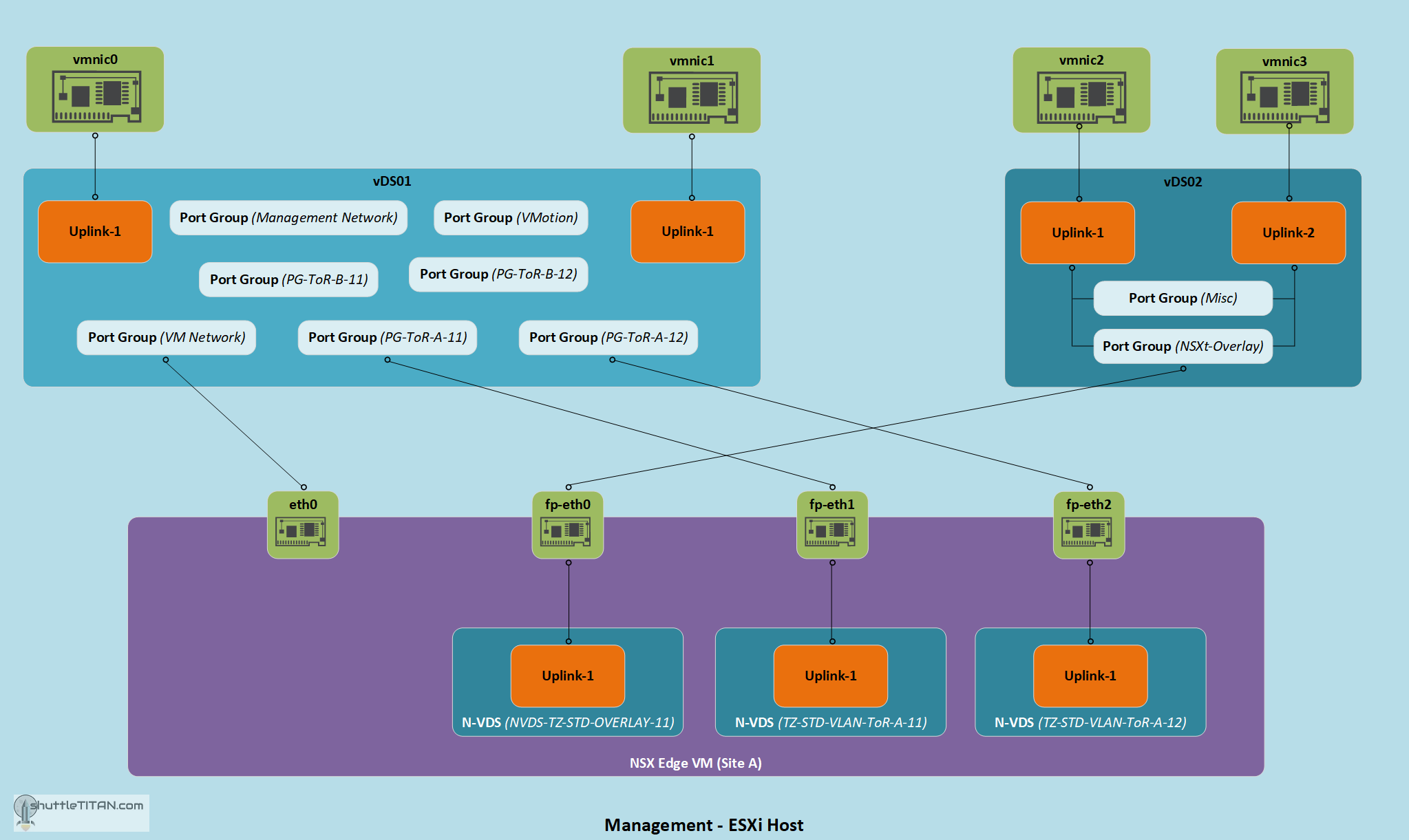NSX-T Installation Series: Step 11 – Configure Edge Transport Node