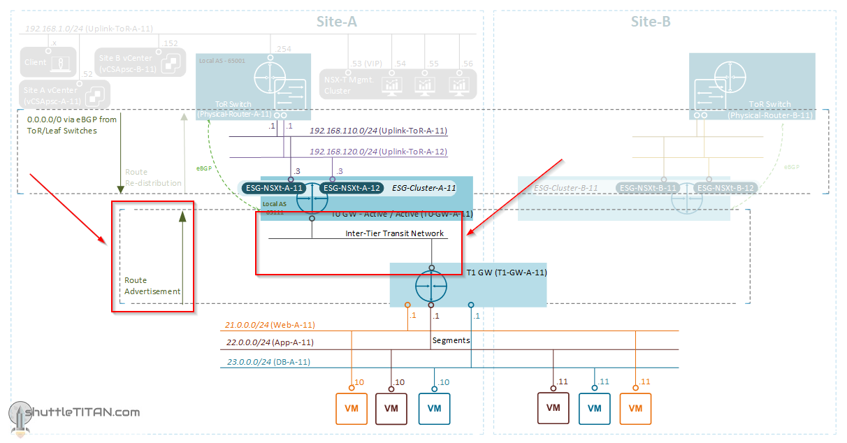 NSX-T Installation Series: Step 19 – Connect T1 (Tier-1) Gateway to T0 (Tier-0) Gateway